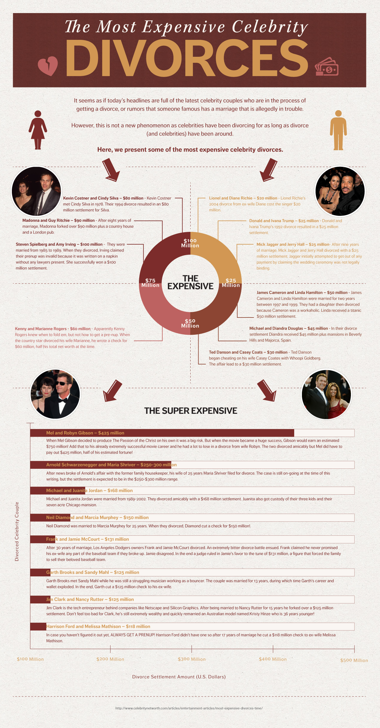http://www.ruvololaw.com/blog/most-expensive-celebrity-divorces-infographic